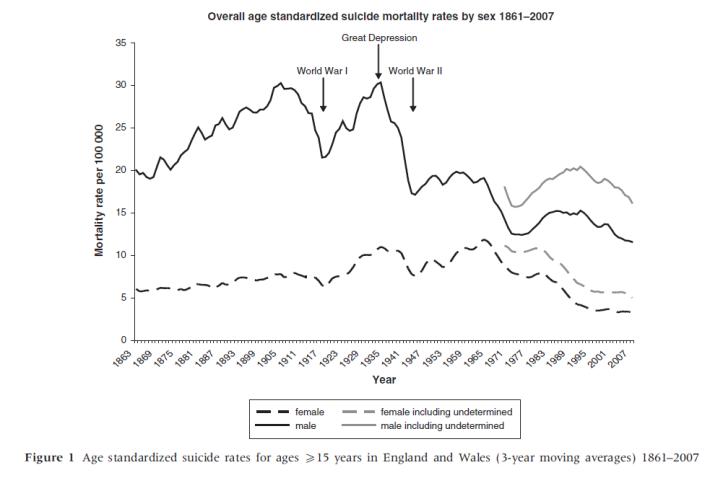 suicide stats 1861 - 2007 gender uk.png