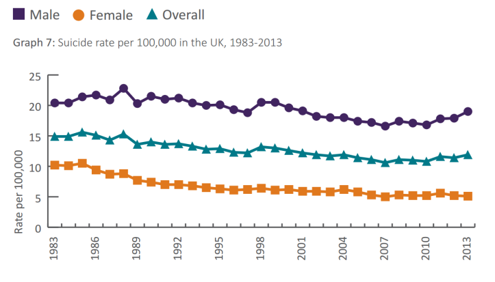 Suicide_Rates_1983_-_2013_Gender.png