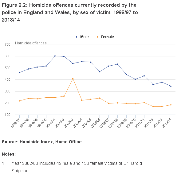 Homicide Offences by sex ONS Home Office 1996 - 2014.png