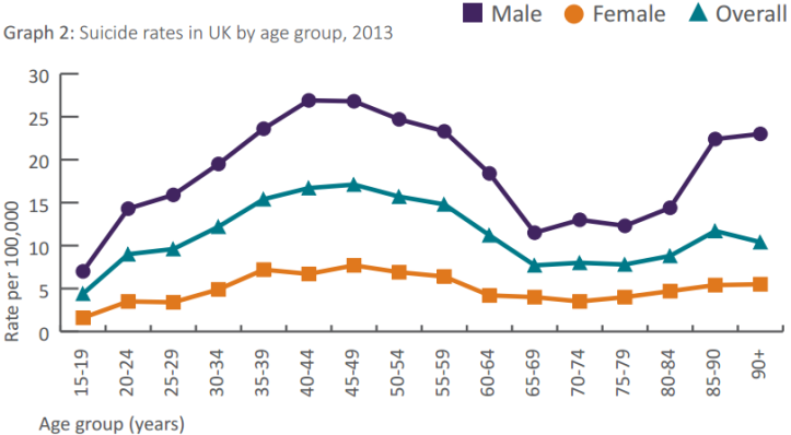 Suicide Rate By Age in UK.png