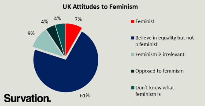 uk attittudes to feminism.jpg
