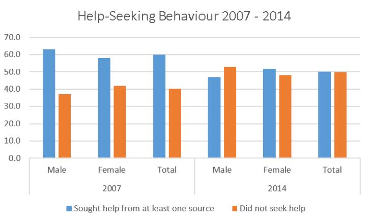 help-seeking-behaviour-2007-2014