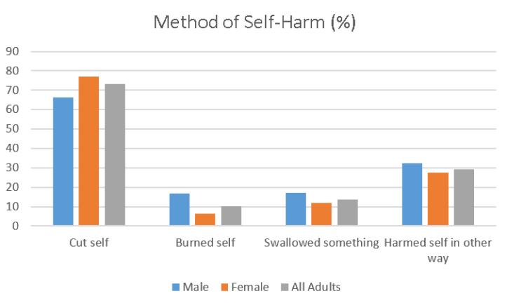 method-of-self-harm