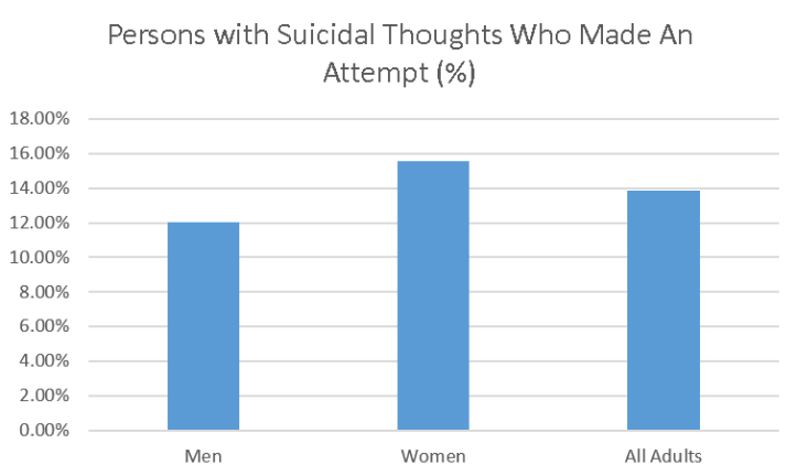 persons-with-suicidal-thoughts-who-made-an-attempt