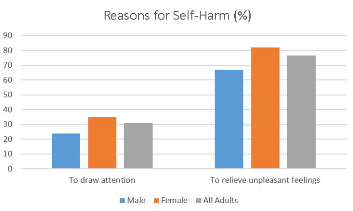 reasons-for-self-harm