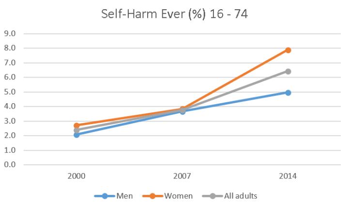 self-harm-ever-16-74
