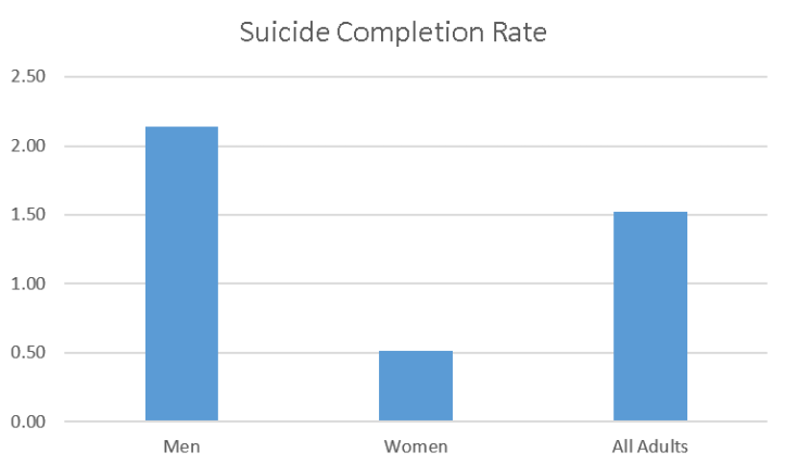 suicide-completion-rate