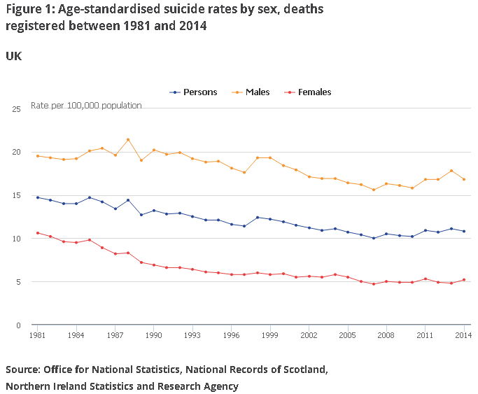 suicide-rates-per-100000-by-sex