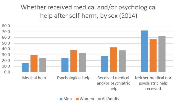 whether-received-medical-and-or-psychological-help-after-self-harm-by-sex