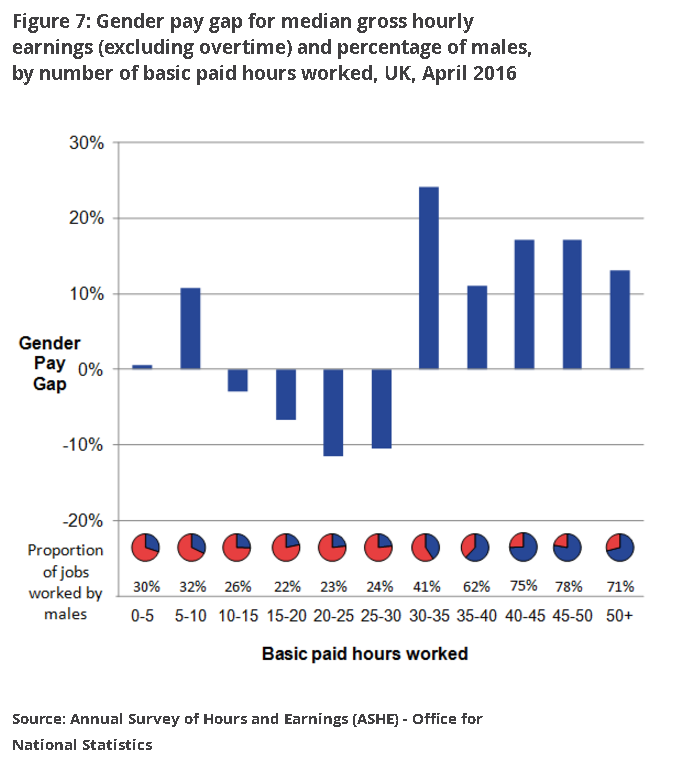 figure-7-gender-pay-differences-basic-hours-worked