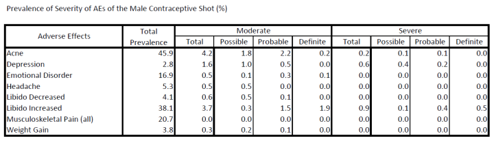 Prevalence of Severity of AEs of the Male Contraceptive Shot (%).png
