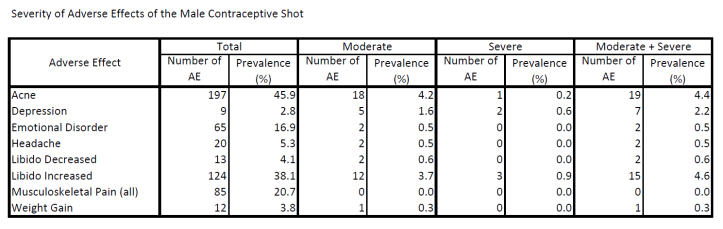 Severity of Adverse Effects of the Male Contraceptive Shot.png