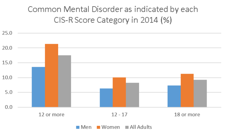 Common Mental Disorder as indicated by each CIS-R Score Category in 2014 (%).png