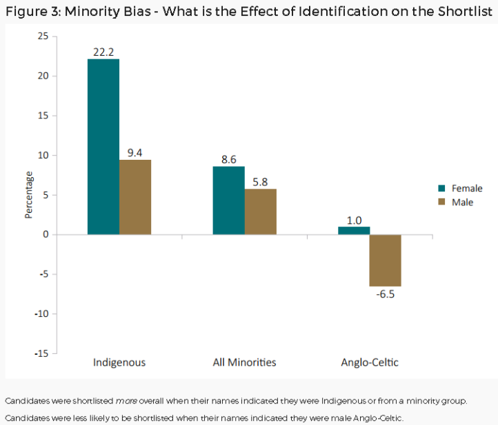 Figure 3 - Minority Bias - What is the Effect of Identification of the Shortist