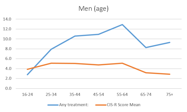 Men Any Treatment + CIS-R Score Mean.png