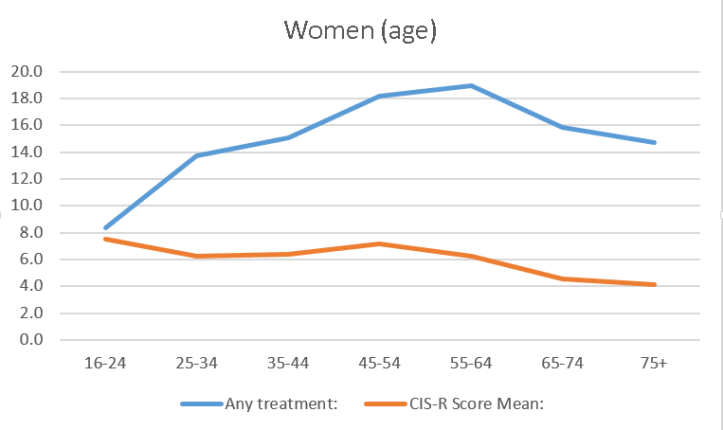 Women Any Treatment + CIS-R Score Mean.png
