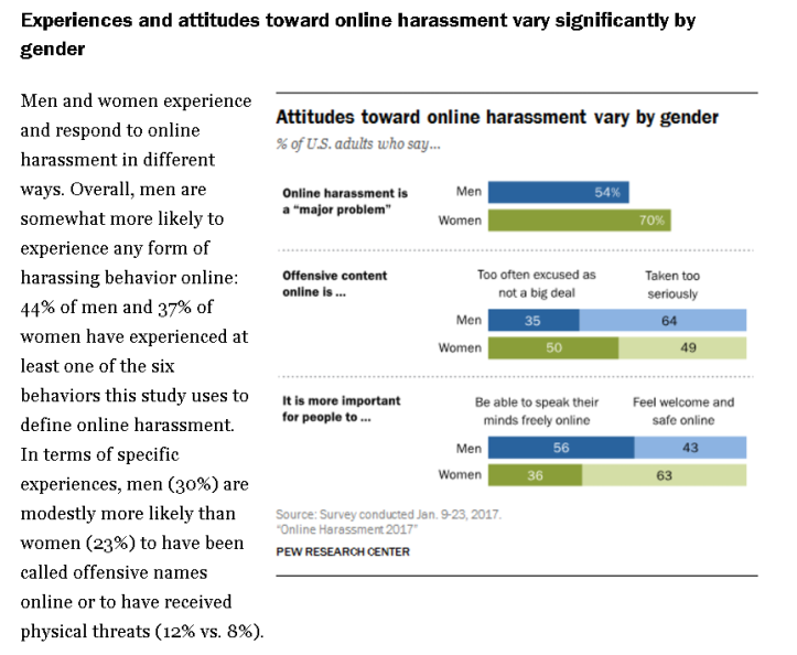 pew research data online abuse.png