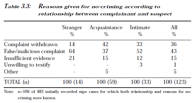 reasons given for no-crime.png